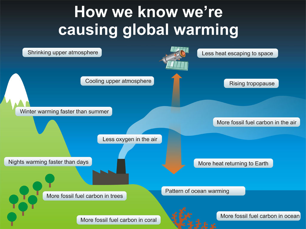 global warming hagens foundation picture